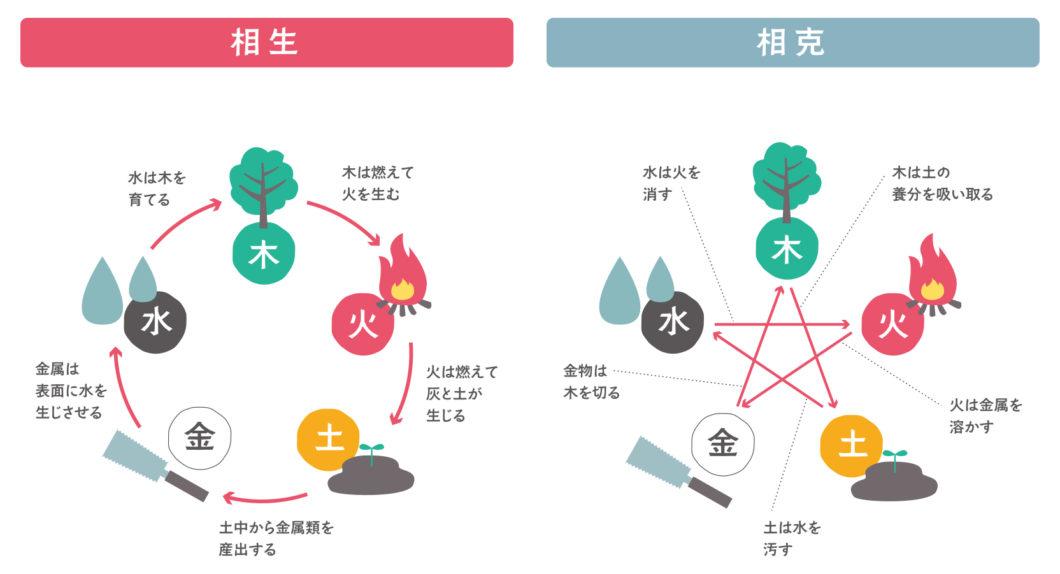 五行説の説明図
